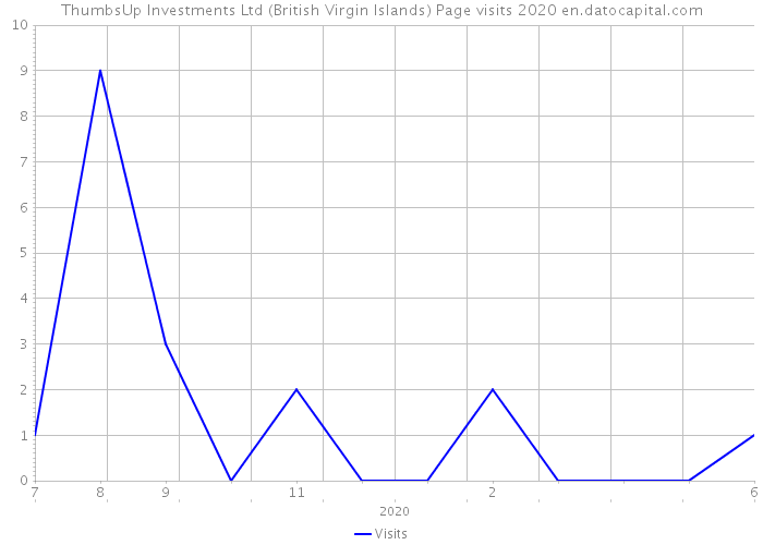 ThumbsUp Investments Ltd (British Virgin Islands) Page visits 2020