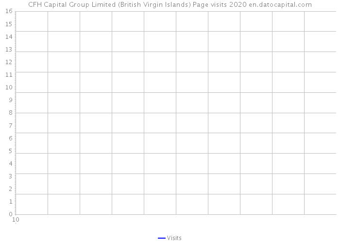 CFH Capital Group Limited (British Virgin Islands) Page visits 2020