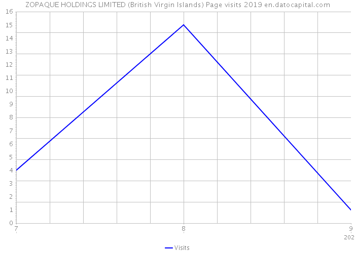 ZOPAQUE HOLDINGS LIMITED (British Virgin Islands) Page visits 2019