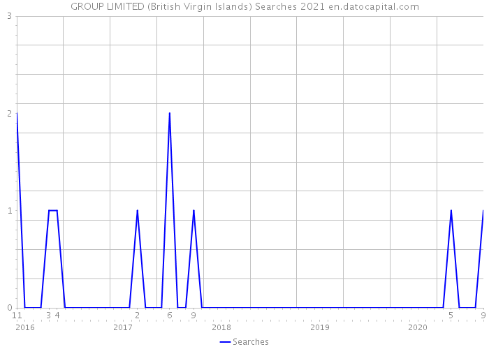 GROUP LIMITED (British Virgin Islands) Searches 2021
